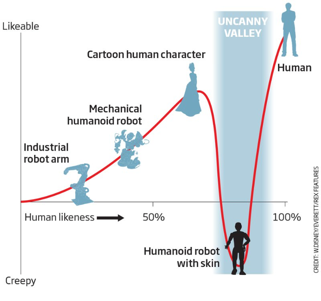 Thung lũng kỳ lạ: Khi một robot quá giống người, nó sẽ trở thành cơn ác mộng