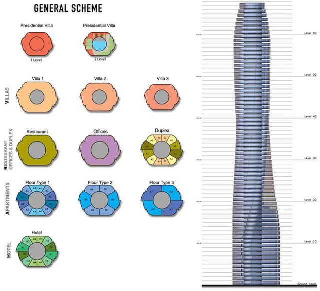 Sự phân bố các cơ cấu chức năng của Dynamic Tower.