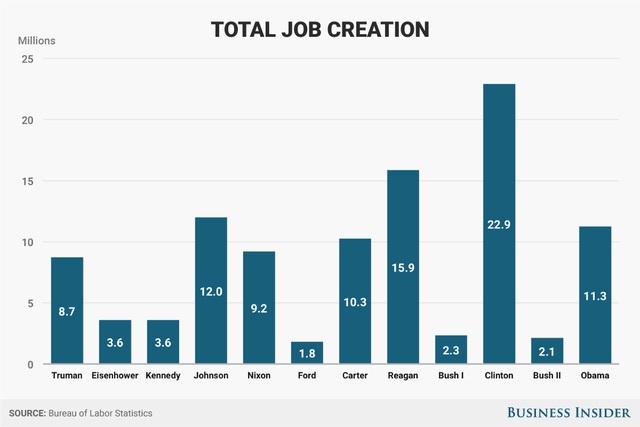Tổng việc làm được tạo ra trong mỗi nhiệm kỳ Tổng thống từ thời ông Truman đến thời ông Obama.