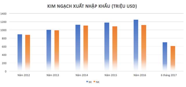Kinh tế Đà Nẵng 5 năm