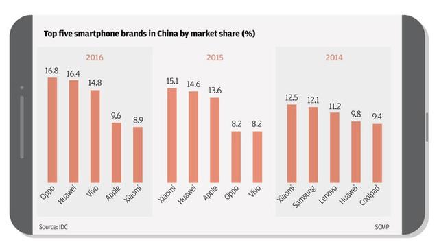 Từ vị thế chuyên đi sao chép, 1 số thương hiệu Trung Quốc đang đẩy Apple và Samsung ra khỏi đất nước tỷ dân như thế nào? - Ảnh 6.
