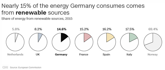Gần 15% năng lượng được người Đức sử dụng tới từ các nguồn năng lượng tái tạo (Nguồn: CNN/European Commission)