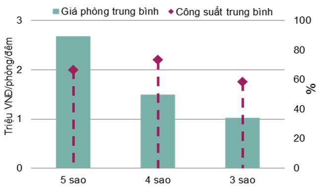 Bất động sản cho thuê Hà Nội và TP HCM đồng loạt giảm giá - Ảnh 8.