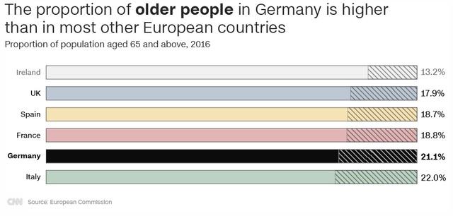 Tỷ lệ người gia ở Đức đang cao hơn hầu hết các quốc gia châu Âu khác (Nguồn: CNN/European Commission)