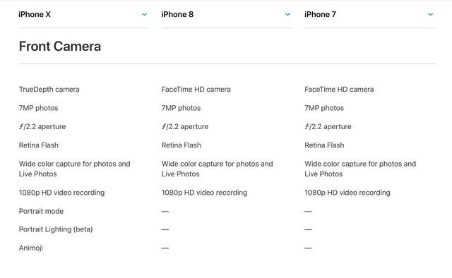 Thượng sách cho người Việt bây giờ là mua iPhone 7 thay vì mơ tưởng iPhone 8 hay iPhone X - Ảnh 5.