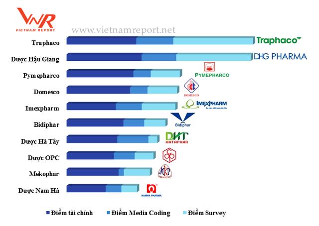Công ty dược nào uy tín nhất năm 2017? - Ảnh 2.