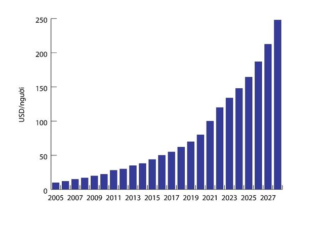 Thị trường dược: 5 năm tới sẽ duy trì tăng trưởng 2 chữ số, chẳng trách Thế giới Di động, FPT Retail, Digiworld đua nhau đổ xô đi bán dược phẩm! - Ảnh 1.