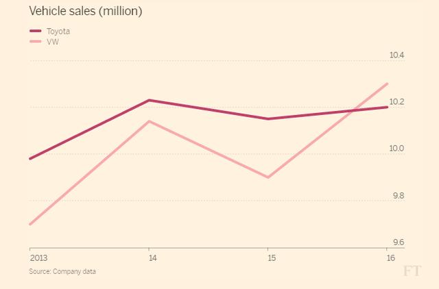 Volkswagen đạt danh hiệu nhà sản xuất ô tô lớn nhất thế giới