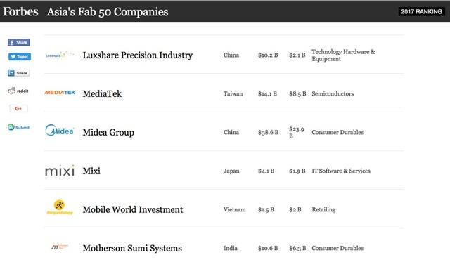 Thế Giới Di Động là công ty duy nhất tại Việt Nam vào Top 50 châu Á - Ảnh 1.