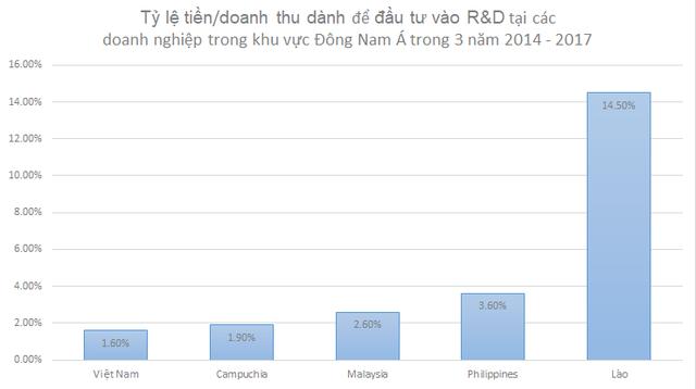 World Bank: Doanh nghiệp Việt Nam đang đầu tư vào R&D thấp nhất Đông Dương, công bố sản phẩm mới thua cả Campuchia - Ảnh 1.