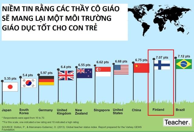 Bí mật nghề gõ đầu trẻ của nền giáo dục kỳ diệu nhất thế giới: Việt Nam thi 6 điểm/môn là đỗ; Phần Lan khó như tuyển dụng vào Big4 - Ảnh 3.