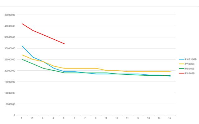 Giá iPhone X nhanh chóng được ổn định về mức hợp lý.