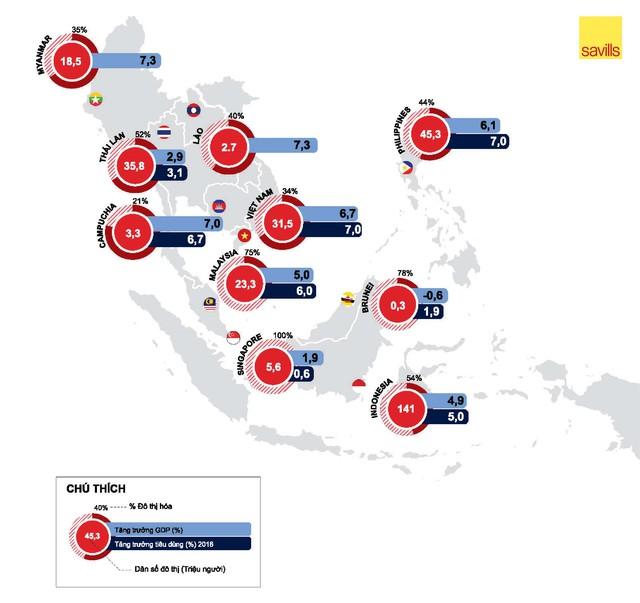 Tỷ lệ đô thị hóa của Việt Nam thua Lào, Myanmar, cứ 54.400 người Việt mới có 1 cửa hàng tiện lợi - Ảnh 1.