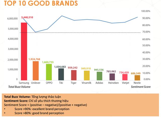 Thống kê từ YouNet Media cho thấy, Tiki, Vinamilk và Vietjet là 3 doanh nghiệp Việt Nam hiếm hoi lọt top các thương hiệu hoạt động hiệu quả nhất trên mạng xã hội năm 2016.