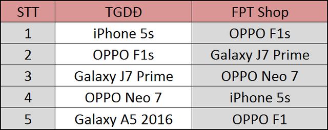 Số liệu được tổng hợp từ báo cáo của TGDĐ và FPT Shop
