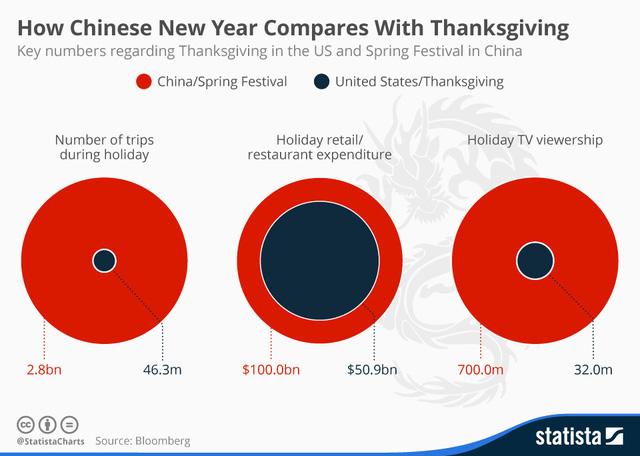 So sánh giữa Lễ Tạ ơn và Tết nguyên đán (lấy số liệu tương ứng tại Mỹ và Trung Quốc vào năm ngoái)