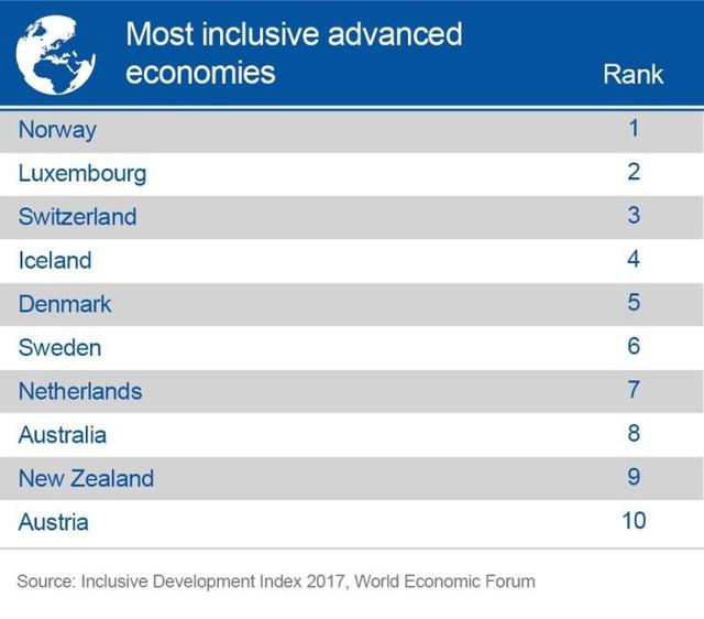Các nền kinh tế phát triển bao quát nhất thế giới 2017 (Nguồn: World Economic Forum)