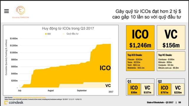 Chỉ 1 năm đã có vài startup Việt
