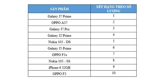 iPhone của Apple bán chạy tới mấy cũng không bằng doanh số điện thoại Samsung và OPPO tại thị trường di động Việt Nam - Ảnh 1.