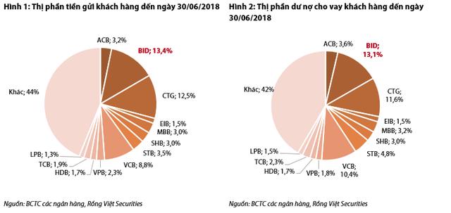 VDSC: Tăng trưởng lợi nhuận của BIDV sẽ bật lên từ năm 2020 - Ảnh 1.