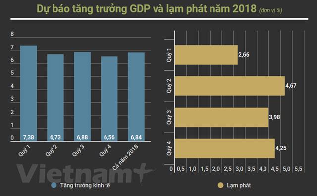 VEPR: Tăng trưởng kinh tế Việt Nam có thể vượt mức 6,8% - Ảnh 1.
