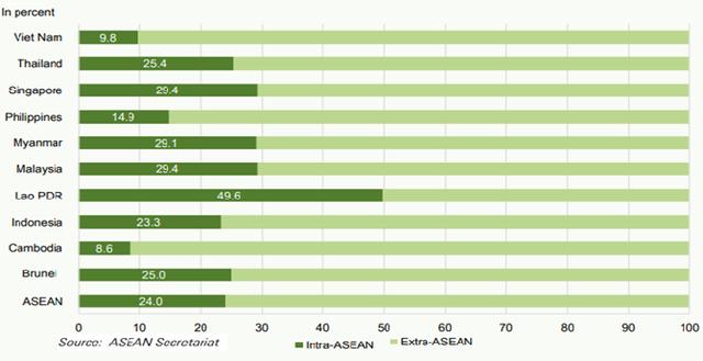 Thị trường ASEAN: Lối đi nào cho doanh nghiệp Việt? - Ảnh 2.