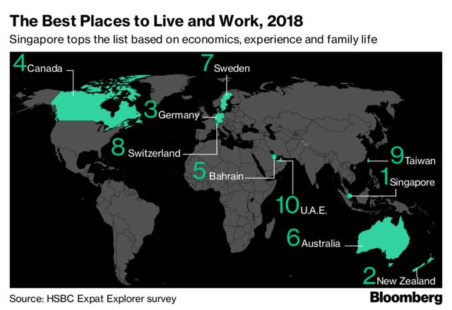 Đây là quốc gia trả mức lương cho lao động có tay nghề cao gấp đôi toàn thế giới - Ảnh 2.