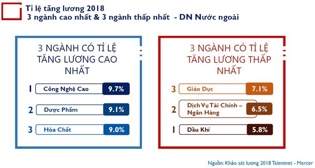Bức tranh thu nhập - thưởng 2018: Những DN tương tự của Shark Linh có mức thưởng cao nhất, hơn 1/4 tổng quỹ thu nhập trong năm! - Ảnh 3.