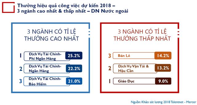 Bức tranh thu nhập - thưởng 2018: Những DN tương tự của Shark Linh có mức thưởng cao nhất, hơn 1/4 tổng quỹ thu nhập trong năm! - Ảnh 1.