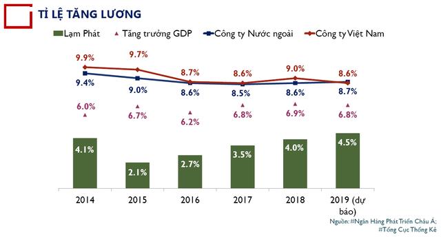Bức tranh thu nhập - thưởng 2018: Những DN tương tự của Shark Linh có mức thưởng cao nhất, hơn 1/4 tổng quỹ thu nhập trong năm! - Ảnh 2.