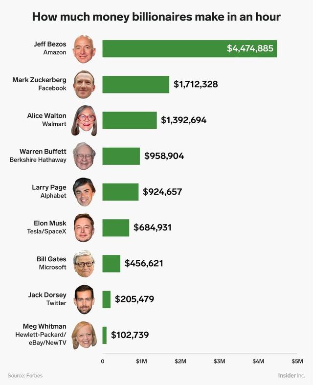 Những tỷ phú công nghệ như Jeff Bezos, Mark Zuckerberg kiếm được bao nhiêu tiền trong vòng 1 giờ? - Ảnh 1.