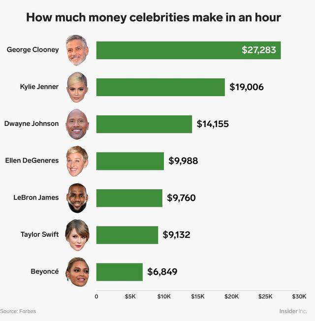 Những tỷ phú công nghệ như Jeff Bezos, Mark Zuckerberg kiếm được bao nhiêu tiền trong vòng 1 giờ? - Ảnh 6.