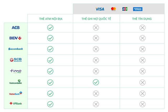 Grab thông báo đã tích hợp Moca, người dùng có thể sử dụng ngay trên ứng dụng Grab - Ảnh 1.