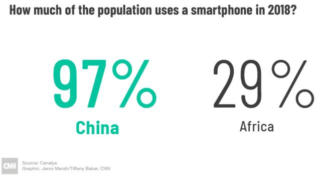 Với tính năng selfie, hãng smartphone chưa ai từng nghe tên này đánh bại cả Apple, Samsung, Huawei... ở châu Phi như thế nào? - Ảnh 1.