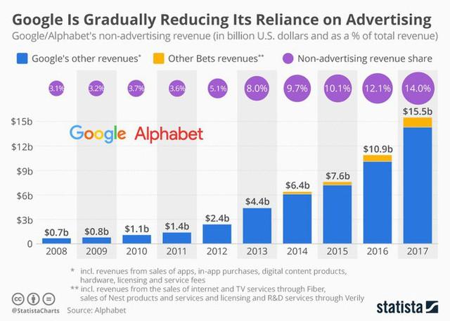 mảng kinh doanh ngoài quảng cáo của google - photo 1 1540171147151674010693 - Âm thầm tiến bước, doanh thu ngoài quảng cáo của Google đã đạt 15,5 tỷ USD trong năm 2017