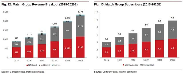 Thị trường hẹn hò trực tuyến sẽ đạt mức giá 12 tỷ USD và tất cả là nhờ ứng dụng Tinder - Ảnh 1.