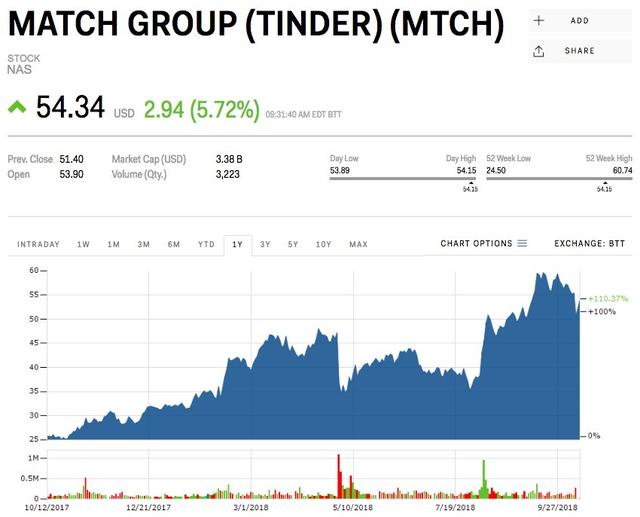 Thị trường hẹn hò trực tuyến sẽ đạt mức giá 12 tỷ USD và tất cả là nhờ ứng dụng Tinder - Ảnh 2.