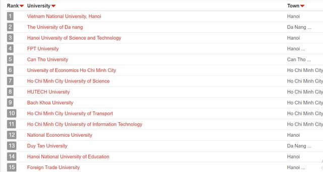 UniRank công bố bảng xếp hạng các trường Đại học tốt nhất tại Việt Nam, ĐH Quốc gia Hà Nội đứng số 1 - Ảnh 1.