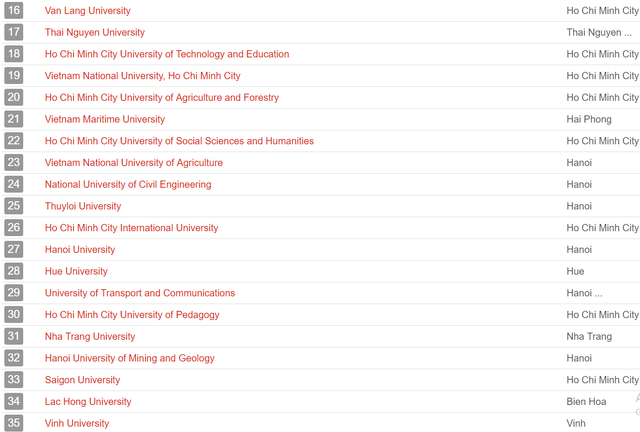UniRank công bố bảng xếp hạng các trường Đại học tốt nhất tại Việt Nam, ĐH Quốc gia Hà Nội đứng số 1 - Ảnh 2.