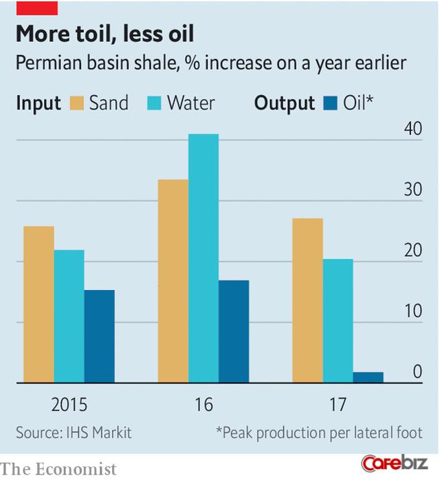 Mỹ: Cường quốc dầu mỏ mới của thế giới? - Ảnh 3.