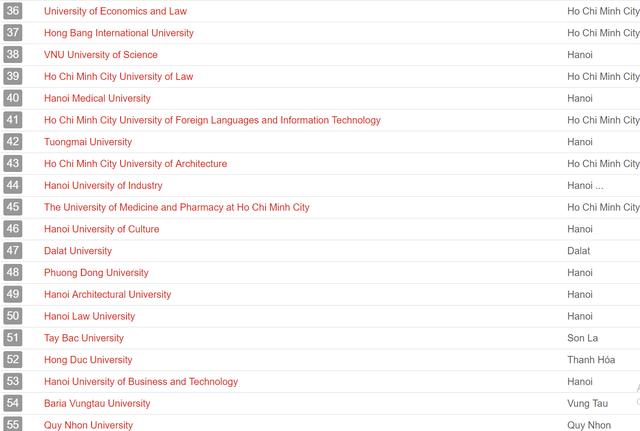 UniRank công bố bảng xếp hạng các trường Đại học tốt nhất tại Việt Nam, ĐH Quốc gia Hà Nội đứng số 1 - Ảnh 3.