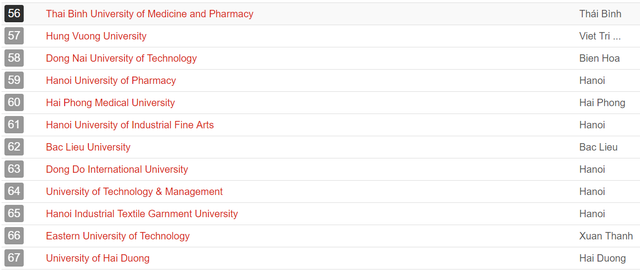 UniRank công bố bảng xếp hạng các trường Đại học tốt nhất tại Việt Nam, ĐH Quốc gia Hà Nội đứng số 1 - Ảnh 4.