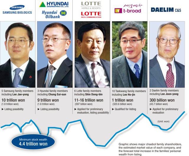 5 chaebol tăng trưởng nhanh - photo 1 15407857535731894123171 - 5 chaebol tăng trưởng nhanh hơn cả toàn bộ nền kinh tế: Cơn đau đầu của Hàn Quốc