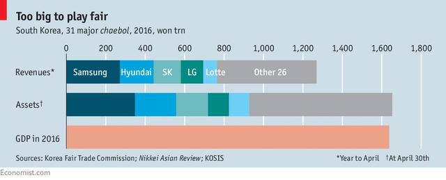 5 chaebol tăng trưởng nhanh - photo 1 15407857690542080812166 - 5 chaebol tăng trưởng nhanh hơn cả toàn bộ nền kinh tế: Cơn đau đầu của Hàn Quốc