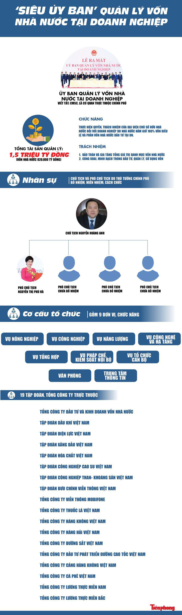 [Infographics] Mô hình siêu ủy ban quản lý vốn nhà nước tại DN   - Ảnh 1.