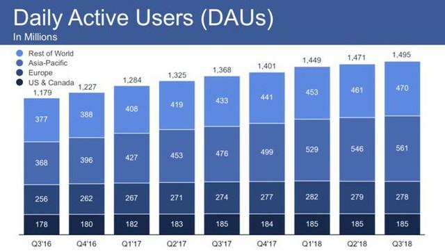 Facebook Q3/2018: Doanh thu 13,73 tỷ USD, người dùng hàng tháng đạt 2,27 tỷ , không hề suy giảm bởi các vụ bê bối bảo mật và quyền riêng tư - Ảnh 1.