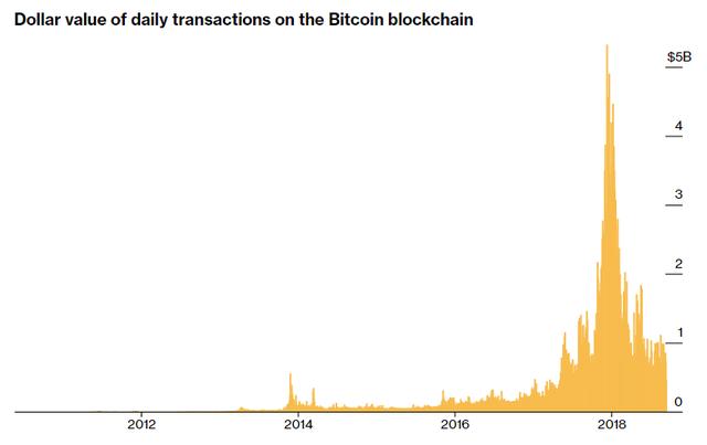 Hôm nay là kỷ niệm 10 năm ra đời Bitcoin - loại tiền số được dự đoán mang lại cuộc cách mạng cho kinh tế toàn cầu - Ảnh 5.
