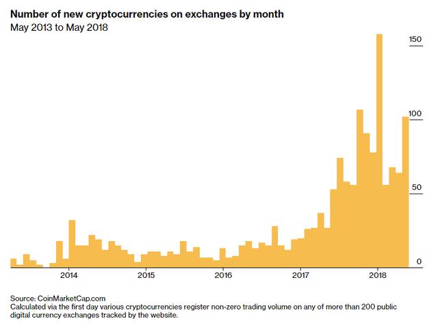 Hôm nay là kỷ niệm 10 năm ra đời Bitcoin - loại tiền số được dự đoán mang lại cuộc cách mạng cho kinh tế toàn cầu - Ảnh 6.