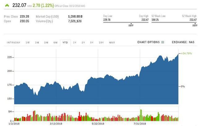 Cổ phiếu Apple tiếp tục đạt mức cao kỷ lục, giá trị vốn hóa chạm mốc 1,1 nghìn tỷ USD - Ảnh 1.
