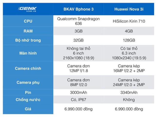 Đặt giá Bphone 3 6.99 triệu, đây sẽ là những đối thủ mà BKAV phải chạm trán ở phân khúc tầm trung - Ảnh 2.